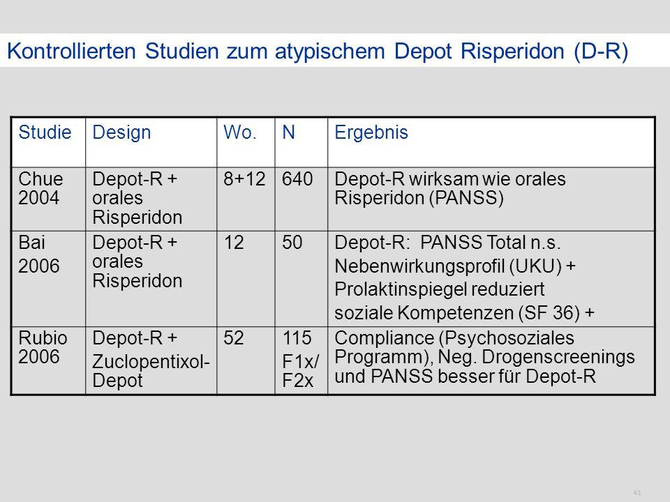41 Kontrollierten Studien zum atypischem Depot Risperidon (D-R) StudieDesignWo.NErgebnis Chue 2004 Depot-R + orales Risperidon 8+12640Depot-R wirksam