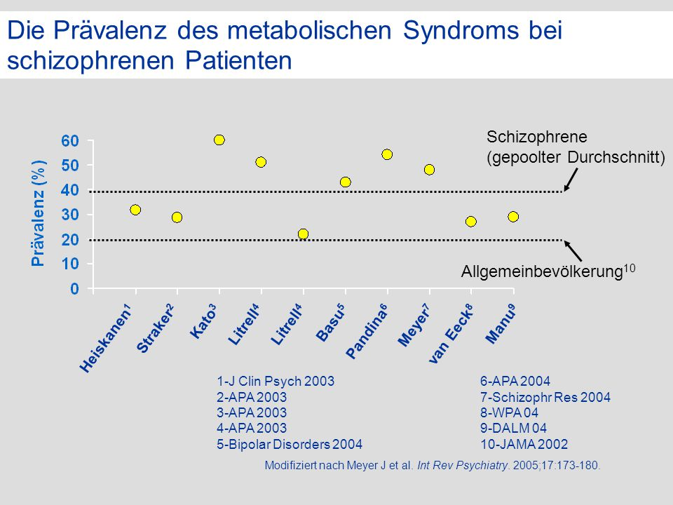 Die Prävalenz des metabolischen Syndroms bei schizophrenen Patienten 1-J Clin Psych 2003 2-APA 2003 3-APA 2003 4-APA 2003 5-Bipolar Disorders 2004 6-A