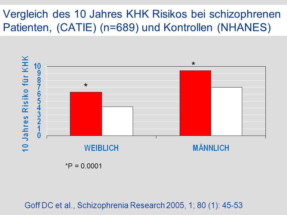 Vergleich des 10 Jahres KHK Risikos bei schizophrenen Patienten, (CATIE) (n=689) und Kontrollen (NHANES) Goff DC et al., Schizophrenia Research 2005,