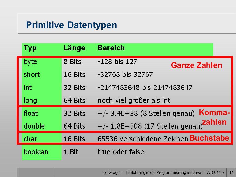G. Gröger - Einführung in die Programmierung mit Java - WS 04/0514 Primitive Datentypen Ganze Zahlen Komma- zahlen Buchstabe