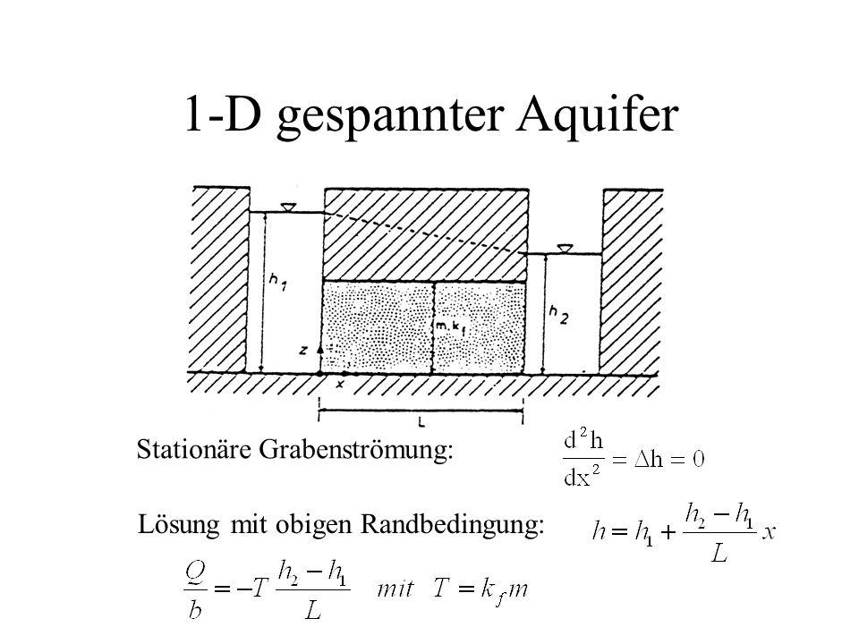 1-D gespannter Aquifer Stationäre Grabenströmung: Lösung mit obigen Randbedingung: