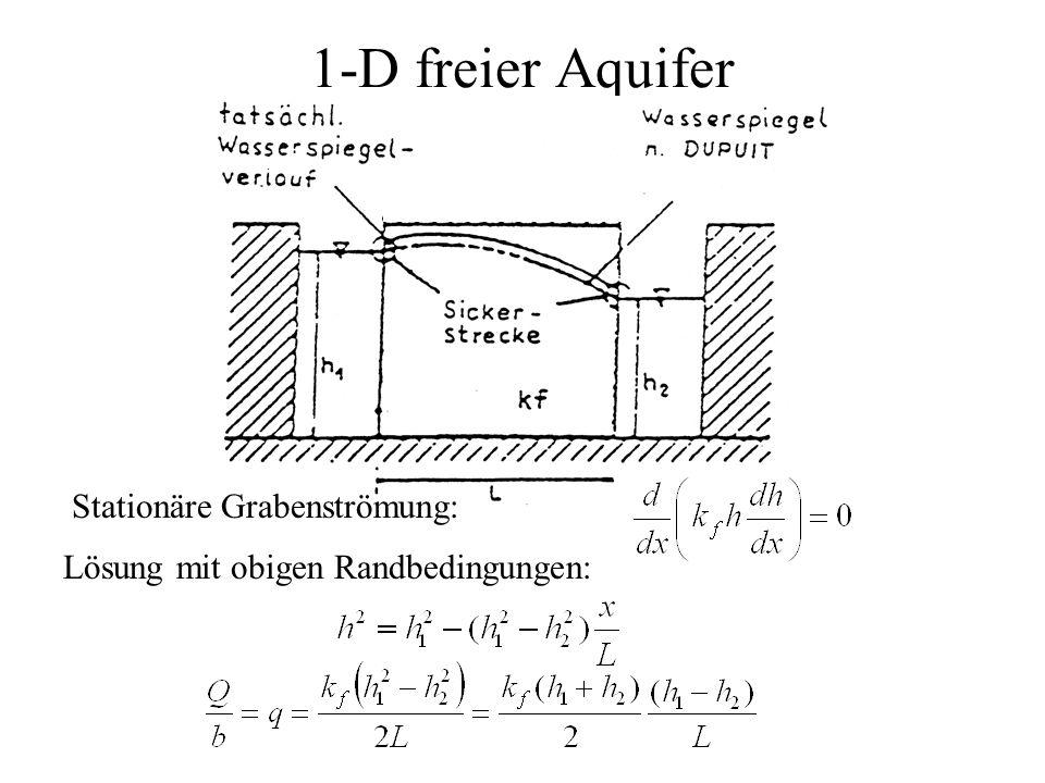 1-D freier Aquifer Lösung mit obigen Randbedingungen: Stationäre Grabenströmung: