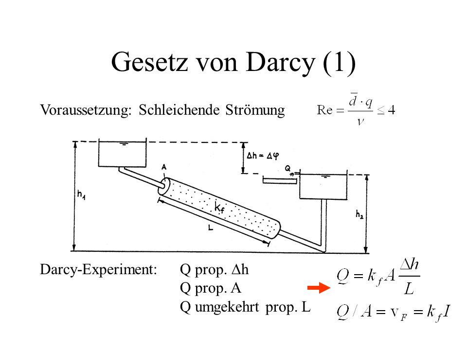 Gesetz von Darcy (1) Voraussetzung: Schleichende Strömung Darcy-Experiment: Q prop.  h Q prop. A Q umgekehrt prop. L