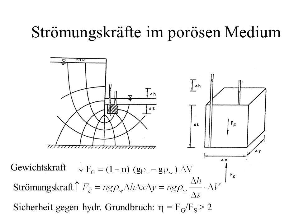 Strömungskräfte im porösen Medium Gewichtskraft Strömungskraft Sicherheit gegen hydr. Grundbruch:  = F G /F S > 2