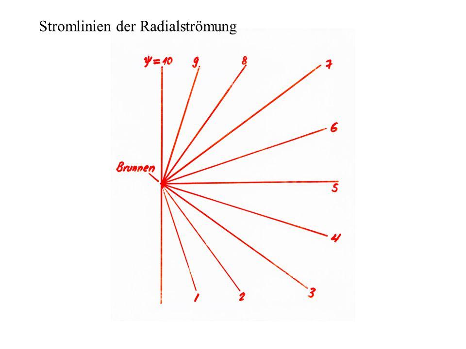 Stromlinien der Radialströmung