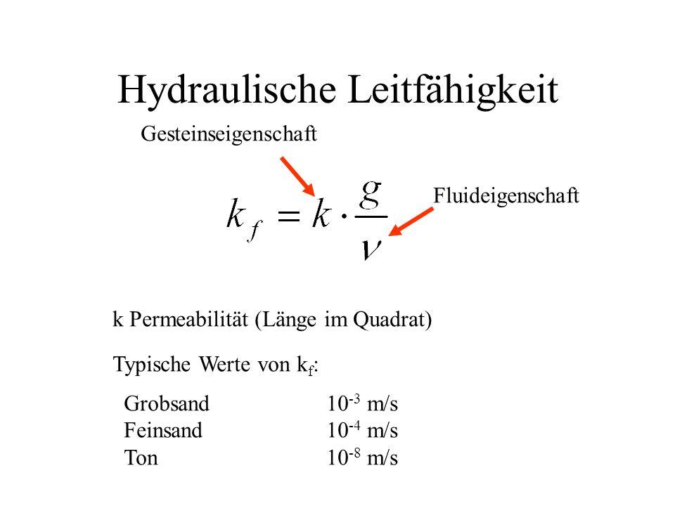 Hydraulische Leitfähigkeit k Permeabilität (Länge im Quadrat) Gesteinseigenschaft Fluideigenschaft Typische Werte von k f : Grobsand10 -3 m/s Feinsand