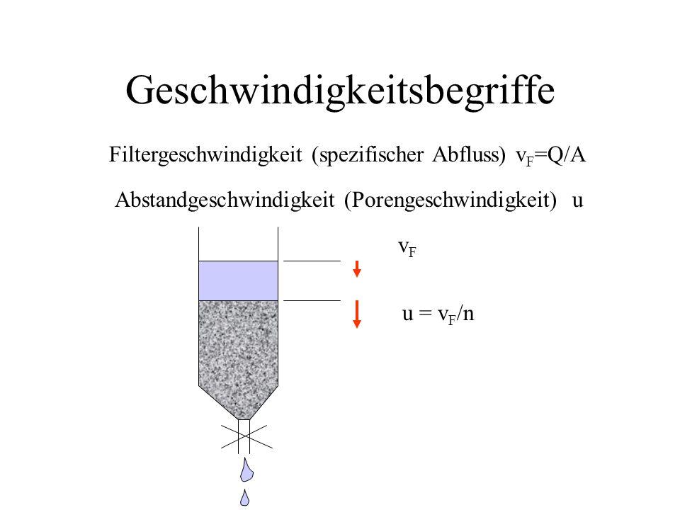 Geschwindigkeitsbegriffe Filtergeschwindigkeit (spezifischer Abfluss) v F =Q/A Abstandgeschwindigkeit (Porengeschwindigkeit) u vFvF u = v F /n