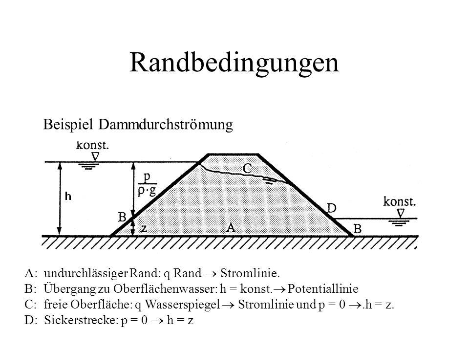 Randbedingungen Beispiel Dammdurchströmung A: undurchlässiger Rand: q Rand  Stromlinie. B: Übergang zu Oberflächenwasser: h = konst.  Potentiallinie