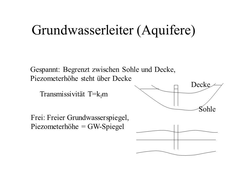 Grundwasserleiter (Aquifere) Gespannt: Begrenzt zwischen Sohle und Decke, Piezometerhöhe steht über Decke Frei: Freier Grundwasserspiegel, Piezometerh