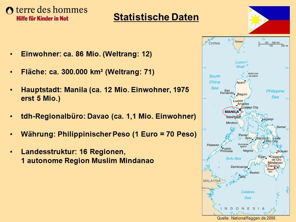 Bevölkerungswachstum: 1,88% Lebenserwartung: 70 Jahre (BRD: 79) Kindersterblichkeit: 2,4% Bruttonationaleinkommen (2006 je Einwohner): 1.390 US-$ (Vergleich: Deutschland: 36.810 US-$) 40% der Bevölkerung leben unterhalb der Armutsgrenze Analphabetenrate: 4% 62% der Filipinos leben in Städten (1970 nur knapp ein Drittel) Statistische Daten