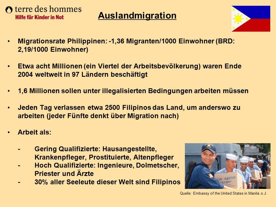 Migrationsrate Philippinen: -1,36 Migranten/1000 Einwohner (BRD: 2,19/1000 Einwohner) Etwa acht Millionen (ein Viertel der Arbeitsbevölkerung) waren E