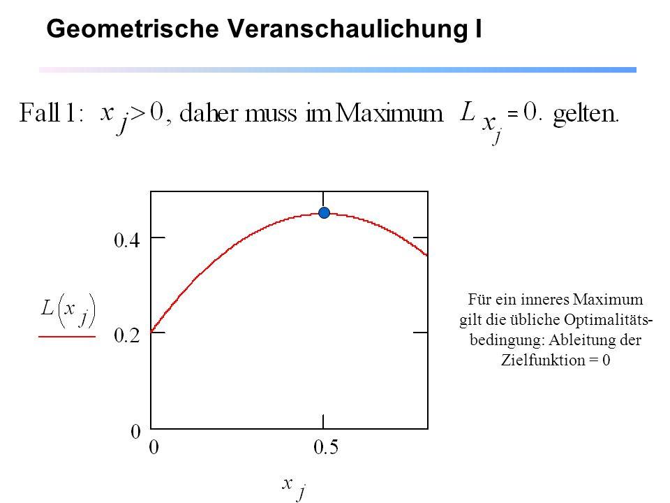 15 Geometrische Veranschaulichung I Für ein inneres Maximum gilt die übliche Optimalitäts- bedingung: Ableitung der Zielfunktion = 0