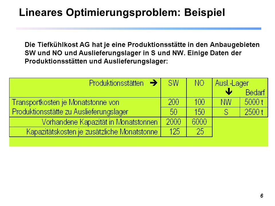 6 Lineares Optimierungsproblem: Beispiel Die Tiefkühlkost AG hat je eine Produktionsstätte in den Anbaugebieten SW und NO und Auslieferungslager in S und NW.