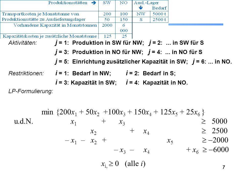 18 Beispiel: Lagerhaltung bei beschränkter Annahmekapazität Magdeburg-Frost vertreibt von einem Auslieferungslager Tiefkühl- produkte (j = 1,..., n), die mit Tiefkühl-LKW angeliefert werden.