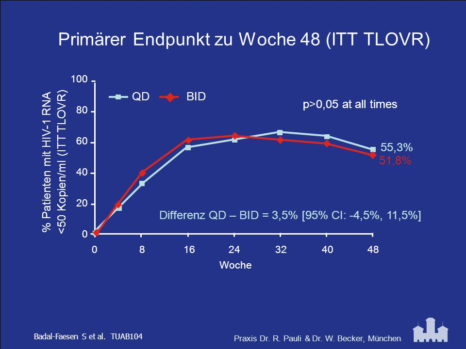Praxis Dr. R. Pauli & Dr. W. Becker, München Primärer Endpunkt zu Woche 48 (ITT TLOVR) Badal-Faesen S et al. TUAB104 % Patienten mit HIV-1 RNA <50 Kop
