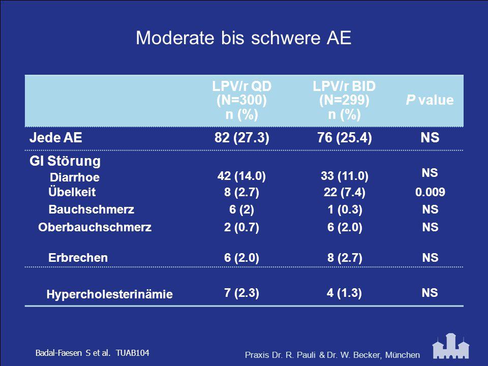 Praxis Dr. R. Pauli & Dr. W. Becker, München Moderate bis schwere AE LPV/r QD (N=300) n (%) LPV/r BID (N=299) n (%) P value Jede AE82 (27.3)76 (25.4)N