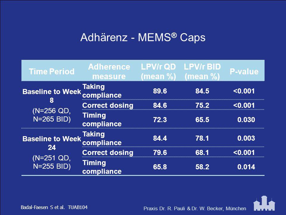 Praxis Dr. R. Pauli & Dr. W. Becker, München Adhärenz - MEMS ® Caps Time Period Adherence measure LPV/r QD (mean %) LPV/r BID (mean %) P-value Baselin