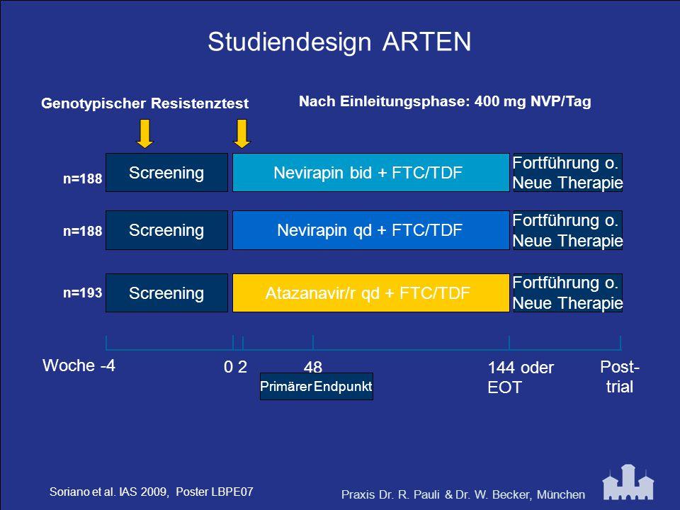 Praxis Dr. R. Pauli & Dr. W. Becker, München Studiendesign ARTEN n=188 Screening Nevirapin bid + FTC/TDF Nevirapin qd + FTC/TDF Atazanavir/r qd + FTC/