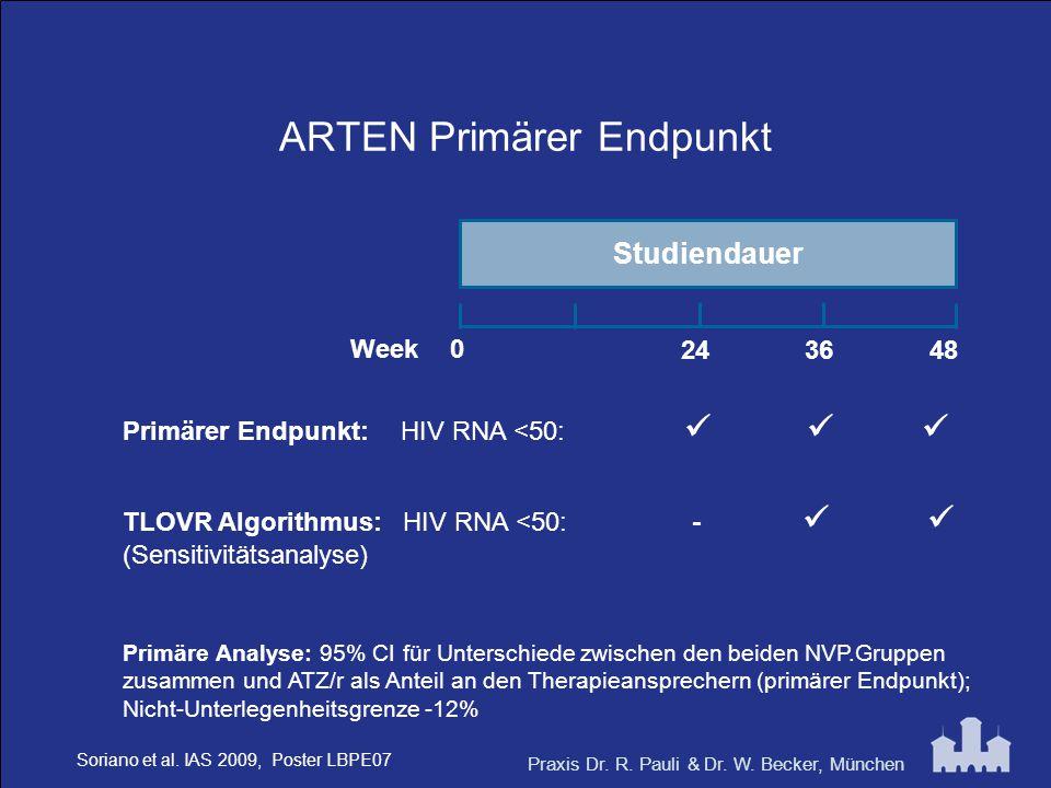 Praxis Dr. R. Pauli & Dr. W. Becker, München ARTEN Primärer Endpunkt Studiendauer 0 482436 TLOVR Algorithmus: HIV RNA <50: - (Sensitivitätsanalyse) Pr