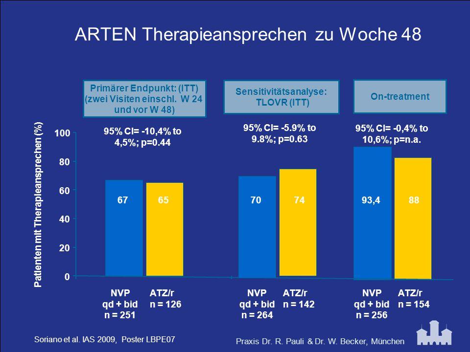 Praxis Dr. R. Pauli & Dr. W. Becker, München ARTEN Therapieansprechen zu Woche 48 Patienten mit Therapieansprechen (%) Primärer Endpunkt: (ITT) (zwei