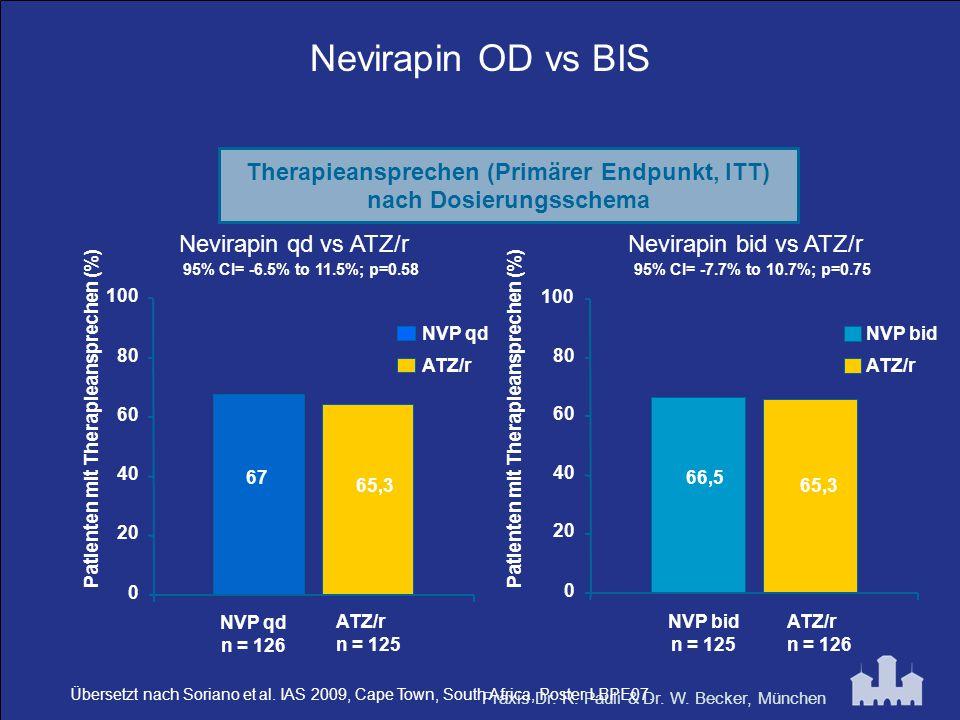 Praxis Dr. R. Pauli & Dr. W. Becker, München Nevirapin OD vs BIS Nevirapin bid vs ATZ/rNevirapin qd vs ATZ/r 95% CI= -6.5% to 11.5%; p=0.5895% CI= -7.