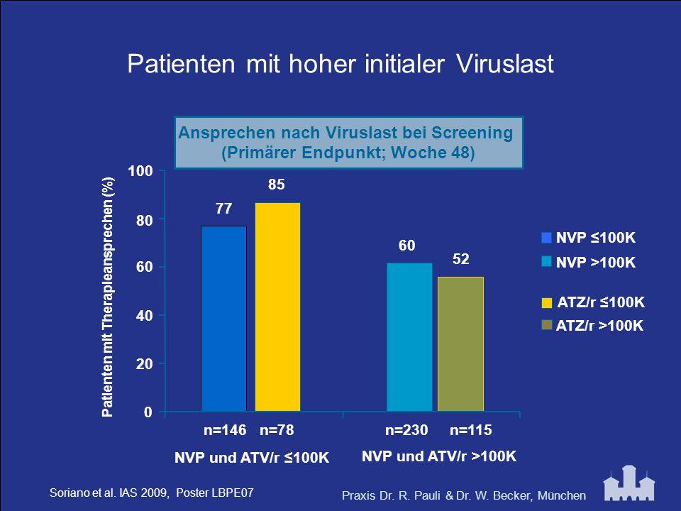 Praxis Dr. R. Pauli & Dr. W. Becker, München Patienten mit hoher initialer Viruslast 77 60 85 52 0 20 40 60 80 100 NVP ≤100K ATZ/r ≤100K NVP >100K ATZ