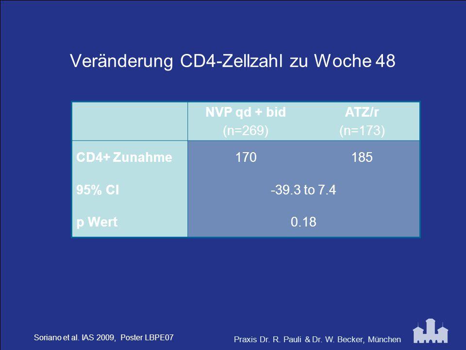 Praxis Dr. R. Pauli & Dr. W. Becker, München Veränderung CD4-Zellzahl zu Woche 48 NVP qd + bid (n=269) ATZ/r (n=173) CD4+ Zunahme170185 95% CI-39.3 to