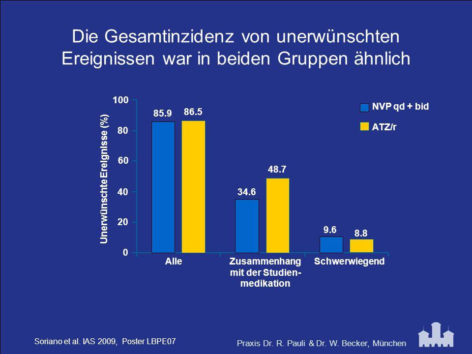 Praxis Dr. R. Pauli & Dr. W. Becker, München Die Gesamtinzidenz von unerwünschten Ereignissen war in beiden Gruppen ähnlich 8.8 Schwerwiegend 85.9 34.