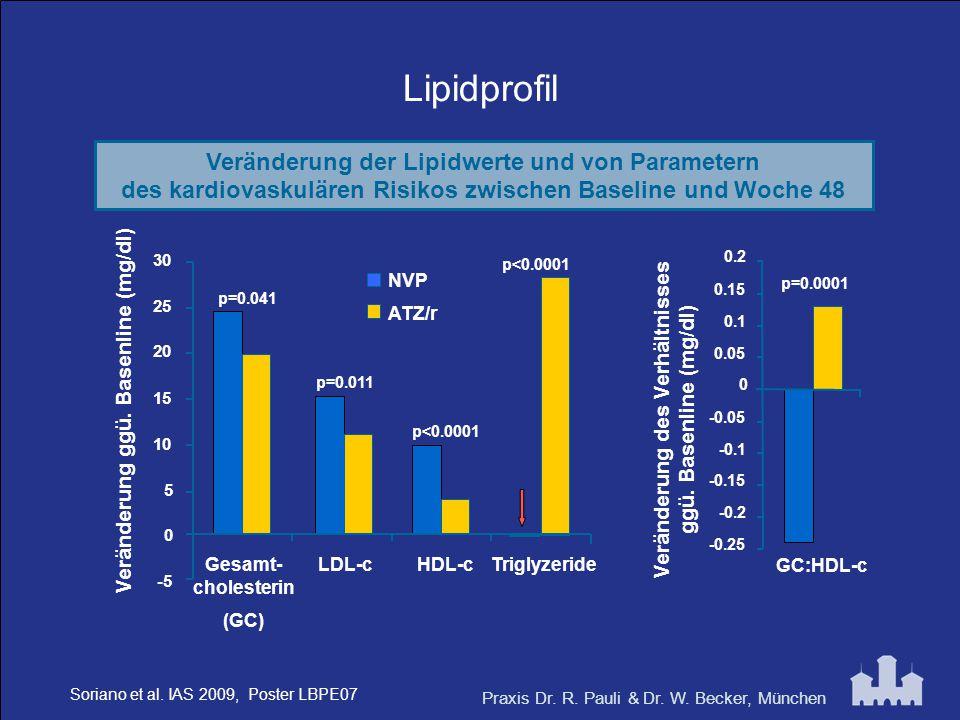 Praxis Dr. R. Pauli & Dr. W. Becker, München Lipidprofil Veränderung der Lipidwerte und von Parametern des kardiovaskulären Risikos zwischen Baseline