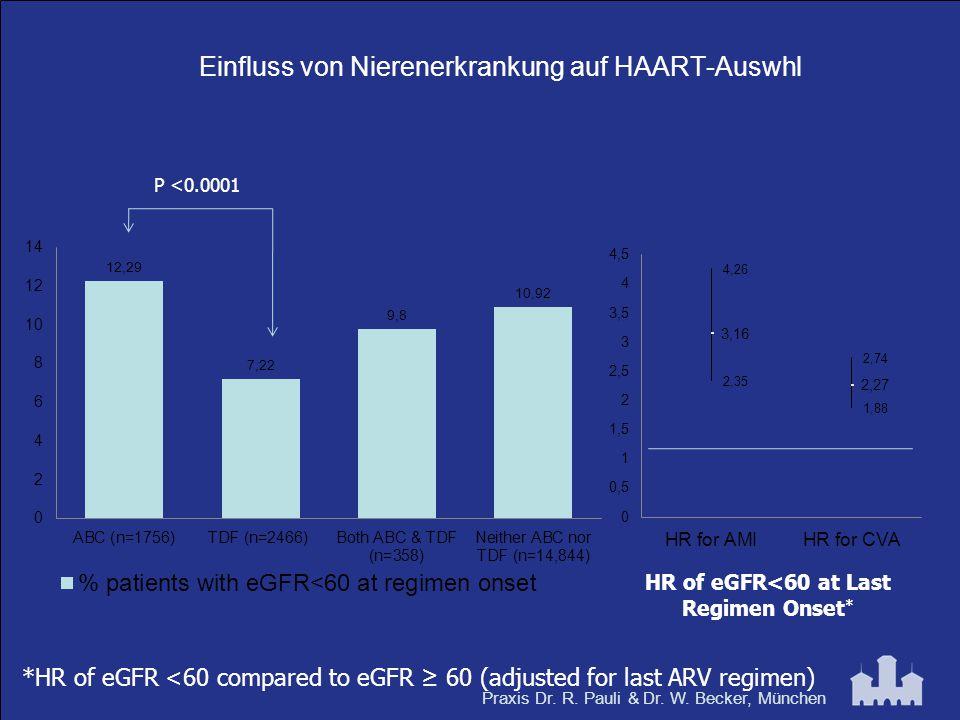 Praxis Dr. R. Pauli & Dr. W. Becker, München Einfluss von Nierenerkrankung auf HAART-Auswhl *HR of eGFR <60 compared to eGFR ≥ 60 (adjusted for last A