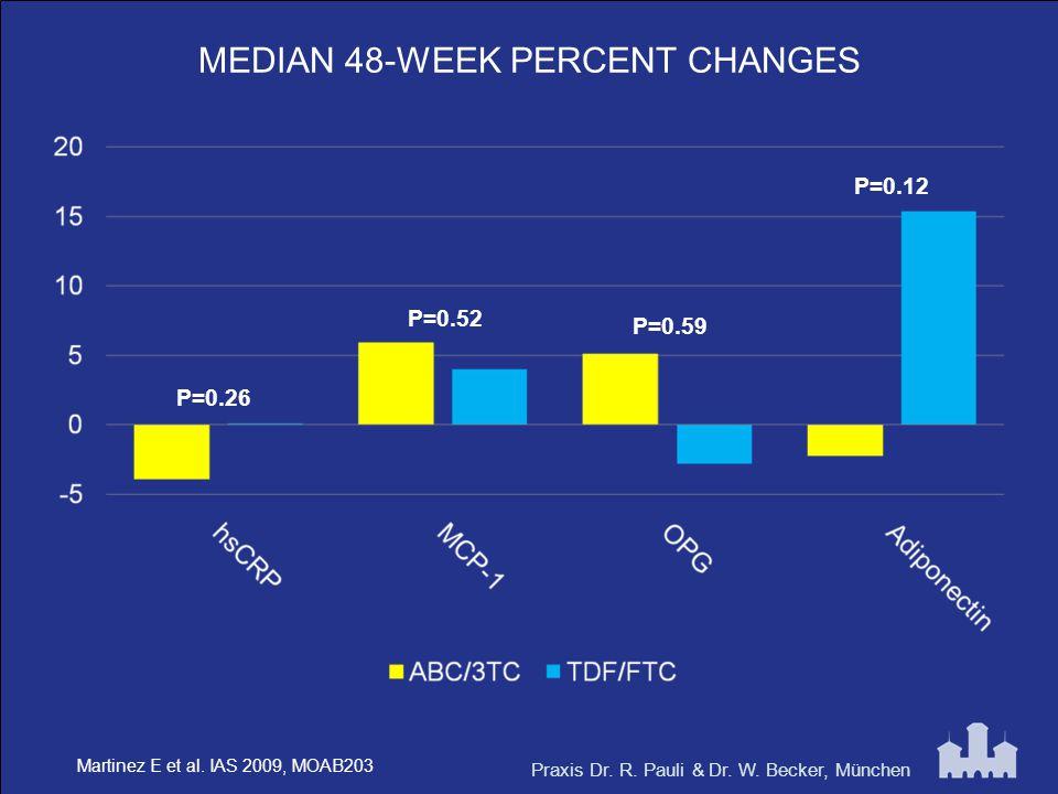 Praxis Dr. R. Pauli & Dr. W. Becker, München MEDIAN 48-WEEK PERCENT CHANGES P=0.52 P=0.26 P=0.59 P=0.12 Martinez E et al. IAS 2009, MOAB203