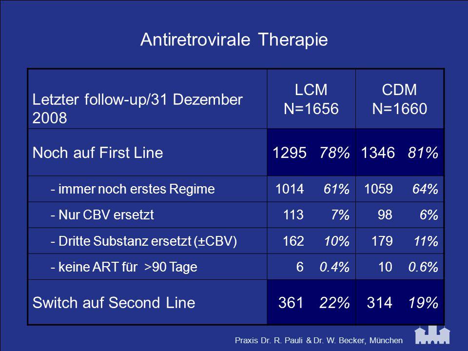 Praxis Dr. R. Pauli & Dr. W. Becker, München Antiretrovirale Therapie Letzter follow-up/31 Dezember 2008 LCM N=1656 CDM N=1660 Noch auf First Line1295