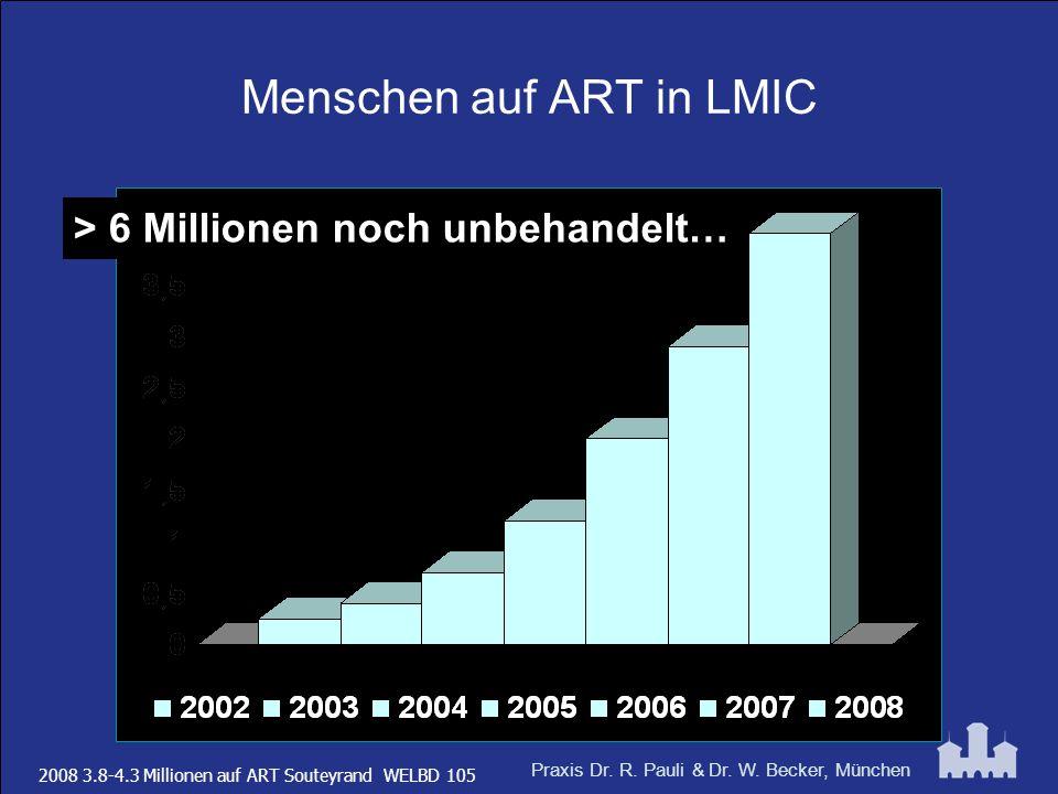 Praxis Dr. R. Pauli & Dr. W. Becker, München Menschen auf ART in LMIC 2008 3.8-4.3 Millionen auf ART Souteyrand WELBD 105 > 6 Millionen noch unbehande