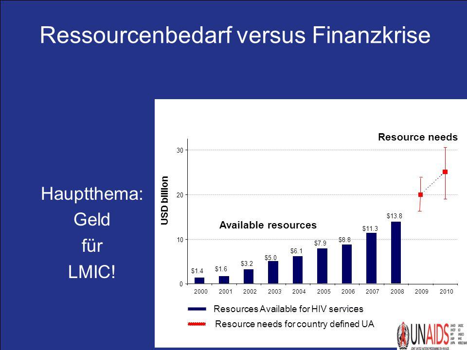 Praxis Dr. R. Pauli & Dr. W. Becker, München Ressourcenbedarf versus Finanzkrise $11.3 $8.8 $7.9 $6.1 $5.0 $3.2 $1.6 $1.4 $13.8 0 10 20 30 20002001200