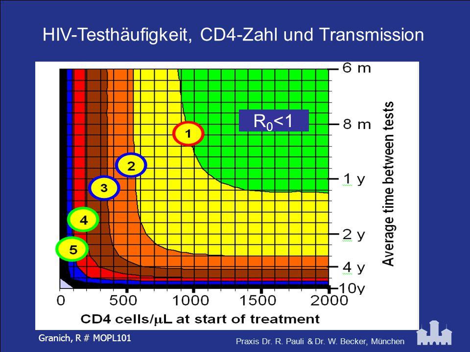 Praxis Dr. R. Pauli & Dr. W. Becker, München HIV-Testhäufigkeit, CD4-Zahl und Transmission R 0 <1 Granich, R # MOPL101