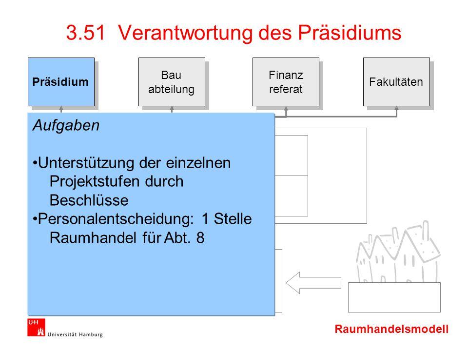 Raumhandelsmodell Präsidium Bau abteilung Bau abteilung Finanz referat Finanz referat Fakultäten 3.51 Verantwortung des Präsidiums Aufgaben Unterstütz