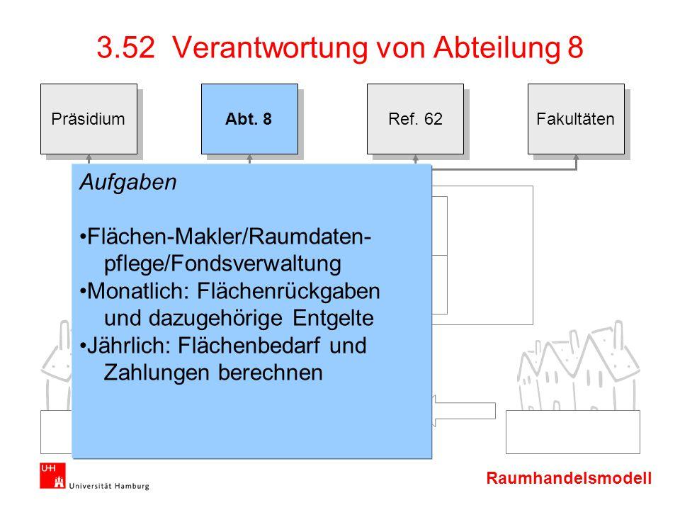 Raumhandelsmodell Präsidium Abt. 8 Ref. 62 Fakultäten 3.52 Verantwortung von Abteilung 8 Aufgaben Flächen-Makler/Raumdaten- pflege/Fondsverwaltung Mon