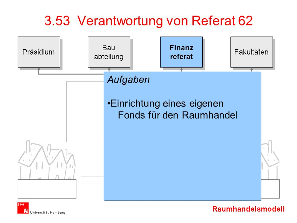 Raumhandelsmodell Präsidium Bau abteilung Bau abteilung Finanz referat Finanz referat Fakultäten 3.53 Verantwortung von Referat 62 Aufgaben Einrichtun