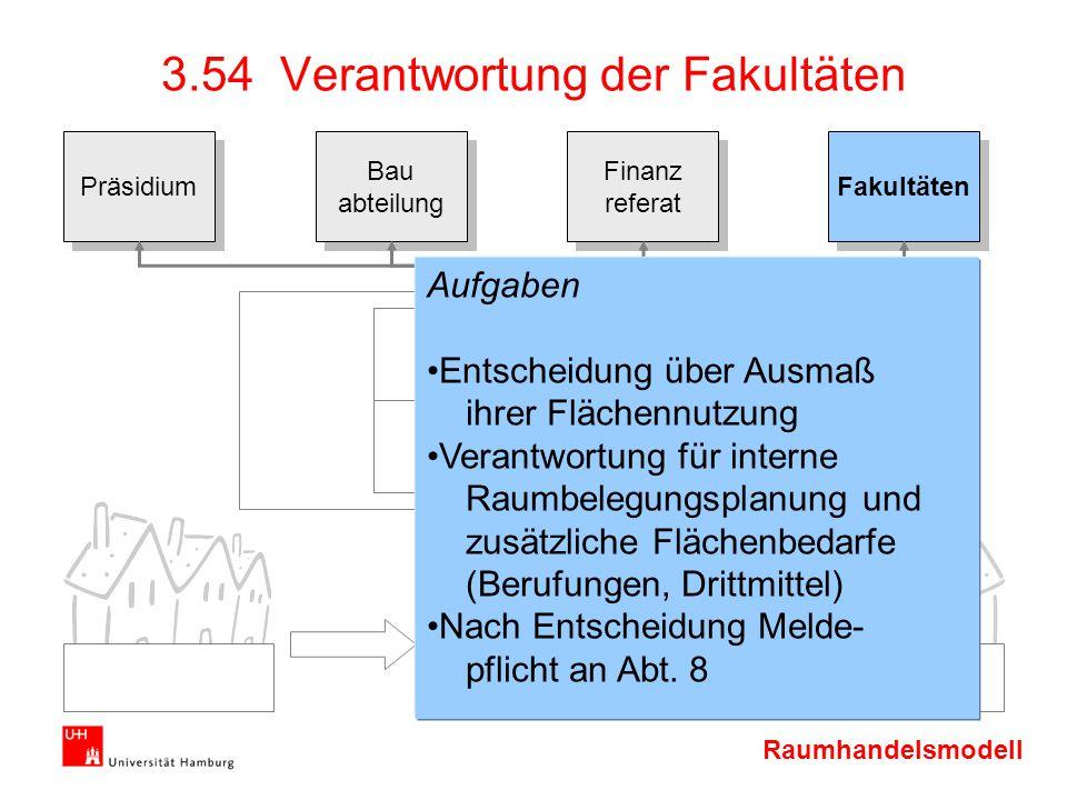 Raumhandelsmodell Präsidium Bau abteilung Bau abteilung Finanz referat Finanz referat Fakultäten 3.54 Verantwortung der Fakultäten Aufgaben Entscheidu