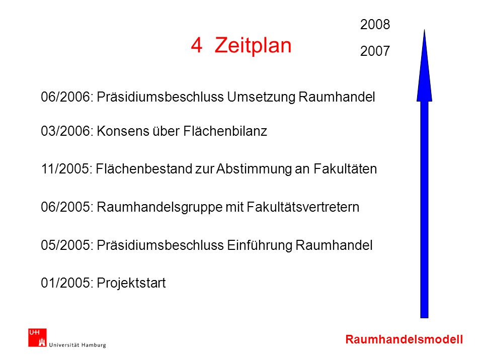 Raumhandelsmodell 4 Zeitplan 01/2005: Projektstart 05/2005: Präsidiumsbeschluss Einführung Raumhandel 06/2005: Raumhandelsgruppe mit Fakultätsvertrete