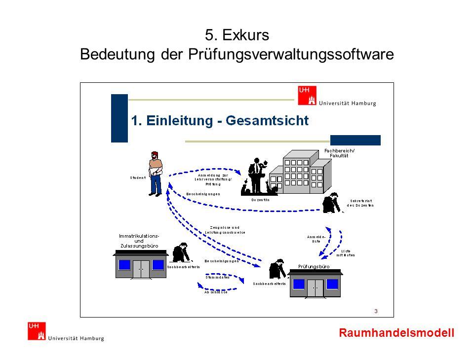 Raumhandelsmodell 5. Exkurs Bedeutung der Prüfungsverwaltungssoftware