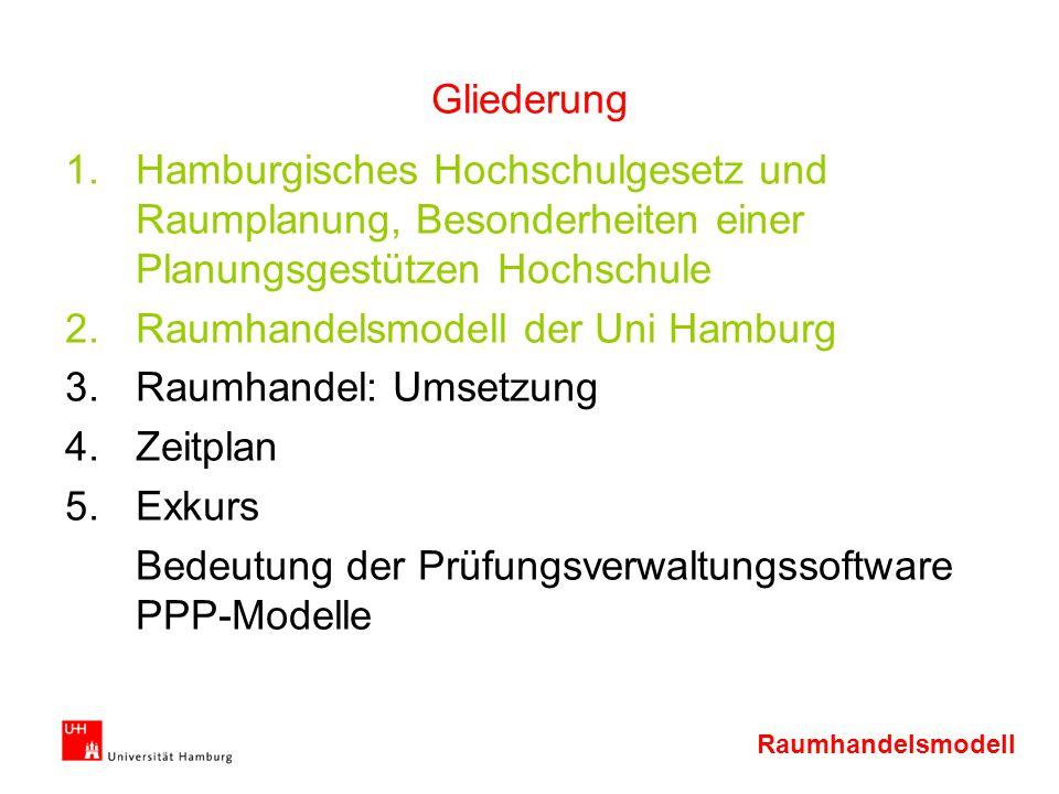 Raumhandelsmodell Gliederung 1.Hamburgisches Hochschulgesetz und Raumplanung, Besonderheiten einer Planungsgestützen Hochschule 2.Raumhandelsmodell de