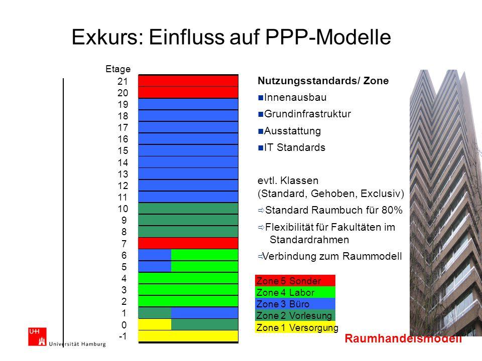 Raumhandelsmodell Exkurs: Einfluss auf PPP-Modelle Etage 21 20 19 18 17 16 15 Zone 5Sonder 14 Zone 4Labor 13 Zone 3Büro 12 Zone 2Vorlesung 11 Zone 1Ve