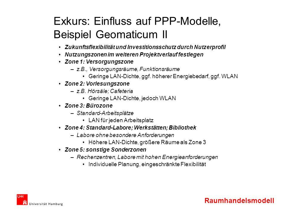 Raumhandelsmodell Exkurs: Einfluss auf PPP-Modelle, Beispiel Geomaticum II Zukunftsflexibilität und Investitionsschutz durch Nutzerprofil Nutzungszone