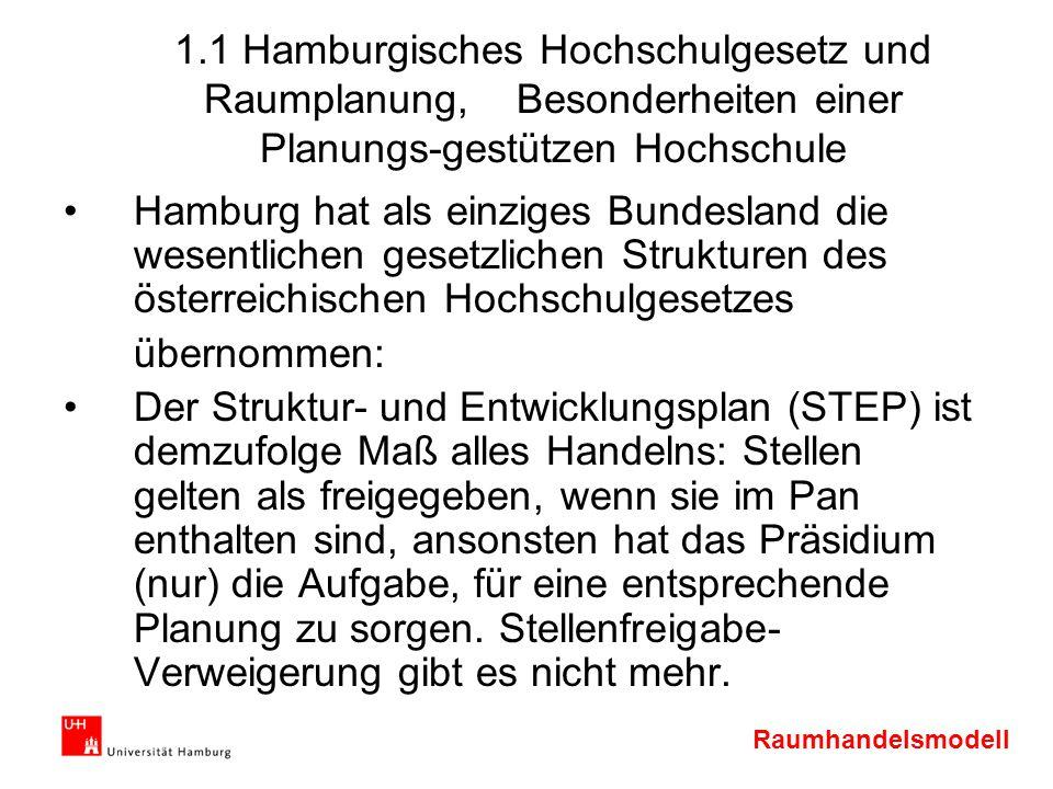Raumhandelsmodell 1.1 Hamburgisches Hochschulgesetz und Raumplanung, Besonderheiten einer Planungs-gestützen Hochschule Hamburg hat als einziges Bunde