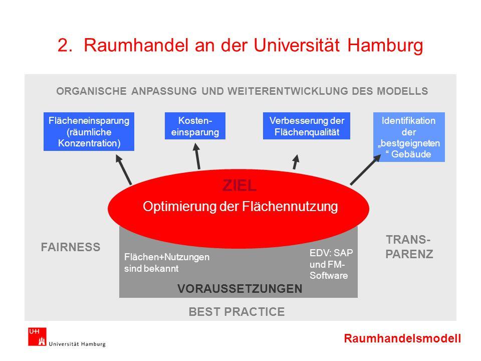 Raumhandelsmodell 2. Raumhandel an der Universität Hamburg ZIEL Optimierung der Flächennutzung VORAUSSETZUNGEN Flächen+Nutzungen sind bekannt EDV: SAP