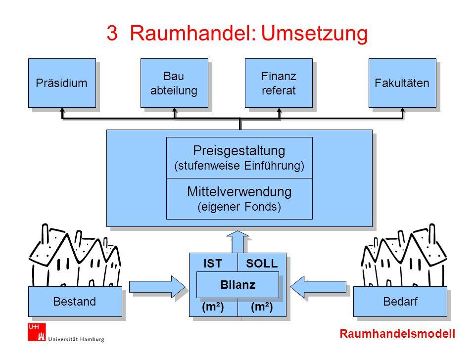 Raumhandelsmodell Präsidium Bau abteilung Bau abteilung Finanz referat Finanz referat Fakultäten 3 Raumhandel: Umsetzung Bestand Bedarf Preisgestaltun