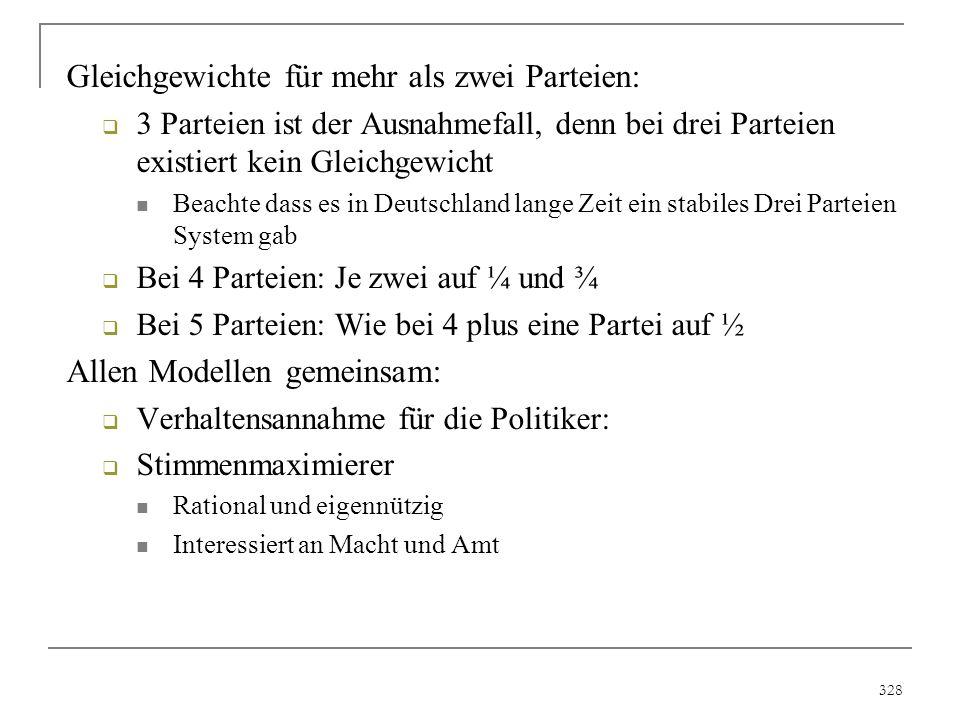 328 Gleichgewichte für mehr als zwei Parteien:  3 Parteien ist der Ausnahmefall, denn bei drei Parteien existiert kein Gleichgewicht Beachte dass es