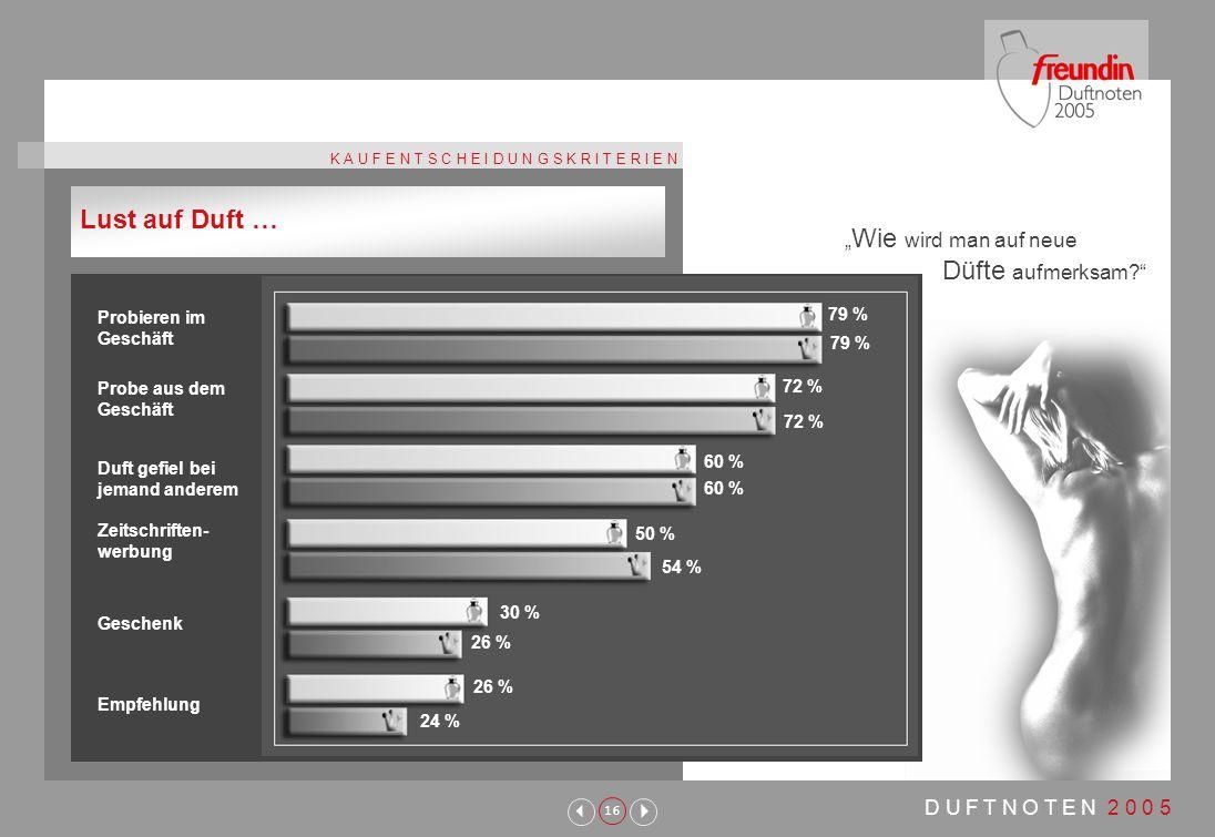 """16 D U F T N O T E N 2 0 0 5 K A U F E N T S C H E I D U N G S K R I T E R I E N """" Wie wird man auf neue Düfte aufmerksam Lust auf Duft … Probieren im Geschäft Probe aus dem Geschäft Duft gefiel bei jemand anderem Zeitschriften- werbung Geschenk Empfehlung 79 % 72 % 60 % 79 % 72 % 60 % 50 % 54 % 30 % 26 % 24 %"""