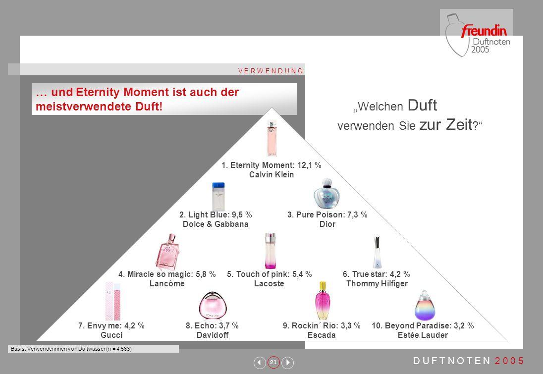 21 D U F T N O T E N 2 0 0 5 V E R W E N D U N G … und Eternity Moment ist auch der meistverwendete Duft.